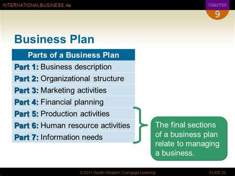 sections of marketing plan global entrepreneurship and small business management