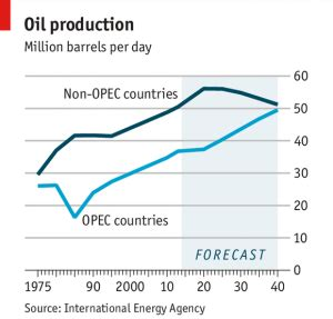 oil productions, excess of everything is bad ary blogs