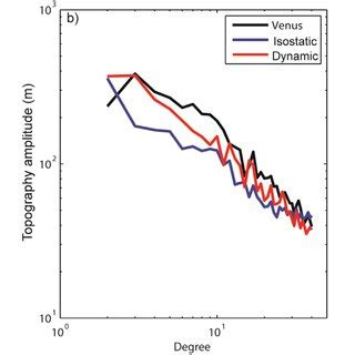 strength profile models of earth and venus. (a) strength