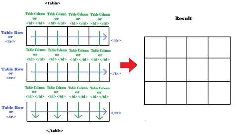 membuat background tabel html membuat table dengan kode html soscilla