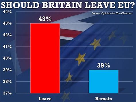 Latest Survey - brexit caign four points clear in latest poll as survey reveals half of pro eu