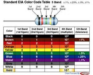 resistor colors resistor code converter resistor wiring diagram and