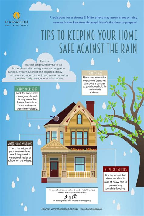 infographic 5 home safety tips when on a vacation tips to keeping your home safe against the rain