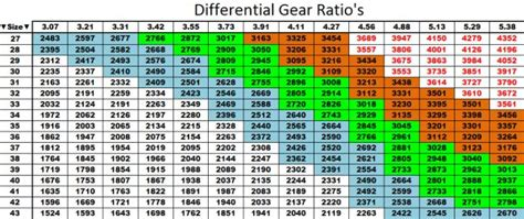 stress pattern and exles differential gear ratio also known as final gear