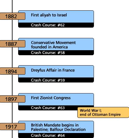 timeline of events in gaza and israel shows sudden rapid history crash course 68 timeline from abraham to the
