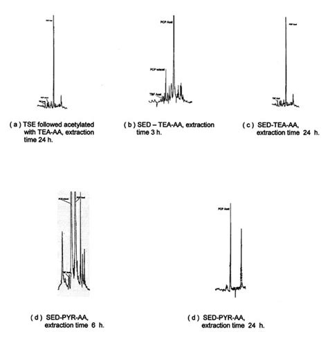 diagram of soxhlet apparatus thc soxhlet extraction soxhlet animation