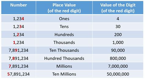 Value Of Distance Mba by Exle Of Value In Math Pictures To Pin On