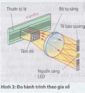 diod thu quang c 225 c loại bộ ph 225 t t 237 n hiệu c 244 ng nghệ chế tạo