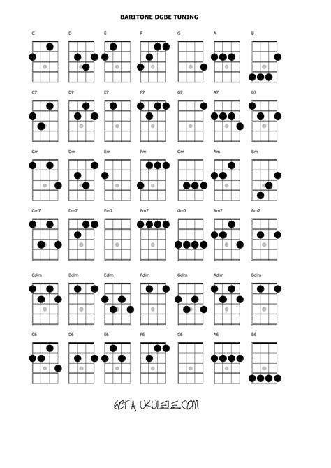 printable ukulele chord chart with finger numbers ukulele chord chart and fretboard page