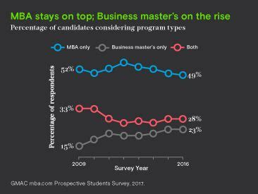 2017 Mba Prospective Students Survey Report business master s programs aren t replacing mbas the