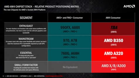 Amd Am4 Bristol 7th Amd Pro A10 9700 Apu amd am4 motherboards for zen bristol ridge processors pictured detailed