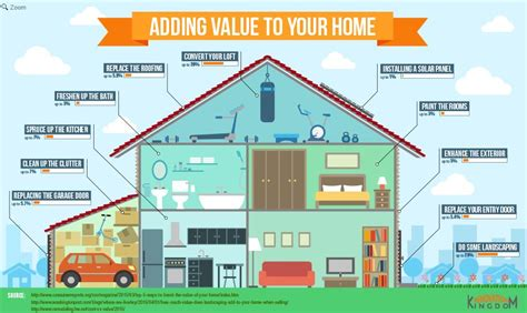 How To Add Value To How To Add Value To Your Home The Homesource