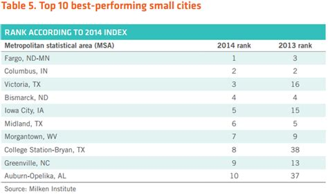 West A M Mba Ranking by America S Best Performing Cities In 2014 Citylab