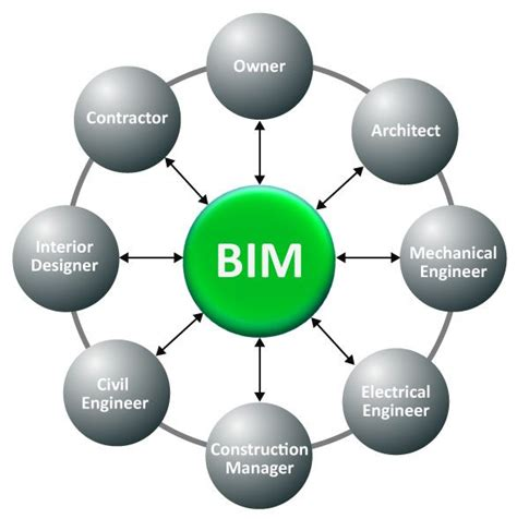 design management bim have you heard about bim are you wondering what all the