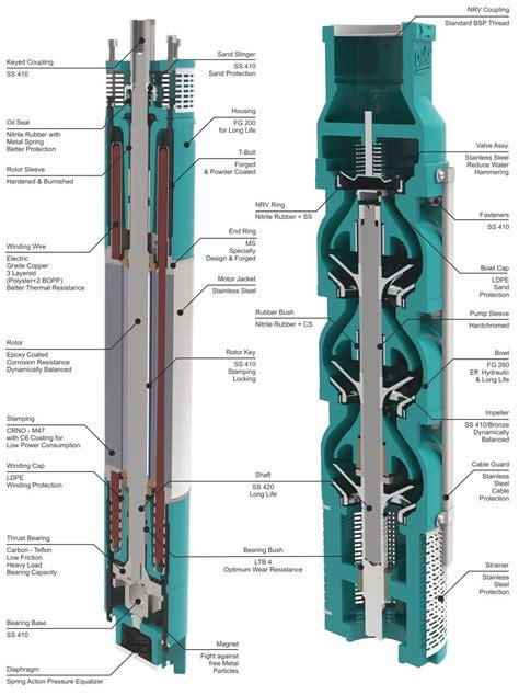pump section duke plasto technique pvt ltd submersible pumps domestic