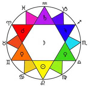 Astrology Color The Zodiac Colour Wheel By Frater Yechidah Sanctuary Of