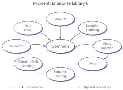 enterprise pattern library microsoft enterprise library 6 and unity 3 released alm