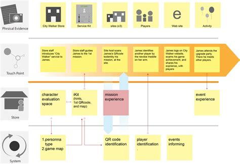 service blueprint template free 17 best images about customer journey maps service