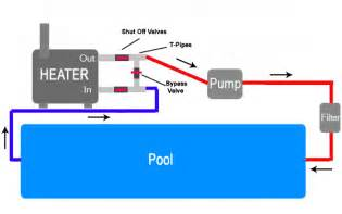 Water flow diagram of pool with heater on carrier furnace wiring