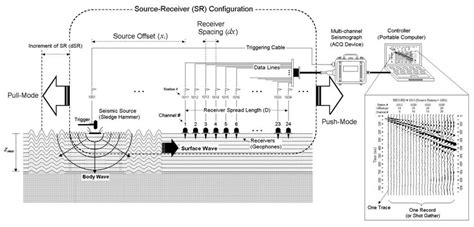 Interpretasi Seismik Refleksi survei seismik indonesia eksplorasi seismik
