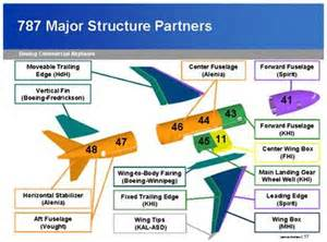 is 787 dreamliner novel manufacturing strategy on the