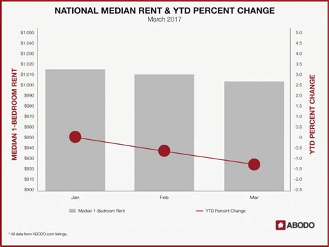 rent average 100 average rent price time out new york on