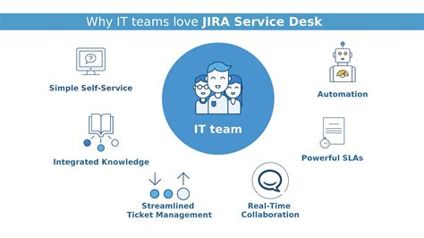 jira service desk we now support jira service desk new verve consulting