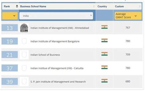 Operations Mba Programs by Which Are The Top Mba Colleges In India For Operations