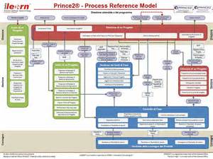 prince2 or projects in controlled environments