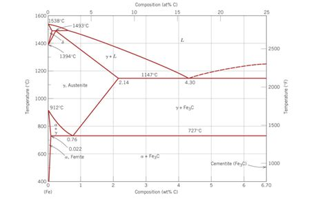 fe3c phase diagram the fe fe3c phase diagram is shown below see chegg