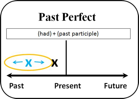 libro perfecting the past in english time past and future tenses