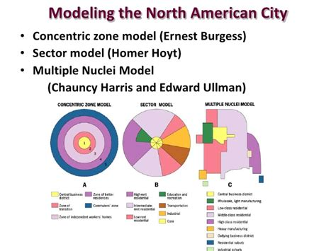 Sector Model Theory