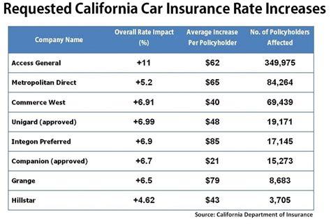 Car Insurance Price Comparison by Compare Car Iisurance Car Insurance Rates California Averages