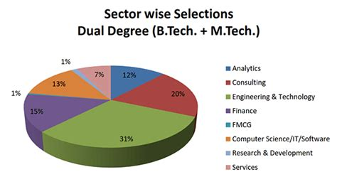 Engineering Plus Mba Salary by Dual Degree Engineering Salary 2017 2018 2019 Ford
