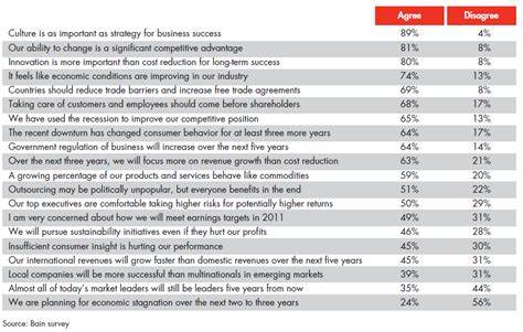 customer service questionnaire for employees bain survey