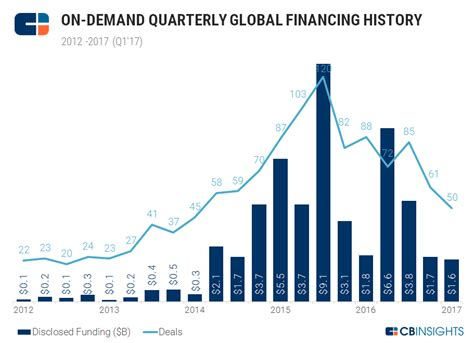 on demand on demand investment activity continues to decline in q1