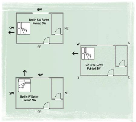 pics photos best placement feng shui bed placement for