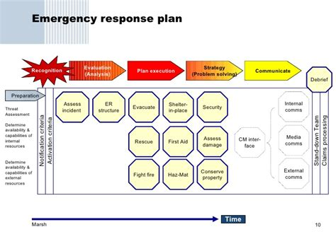 sle crisis management plan template emergency preparedness and response plan template 28