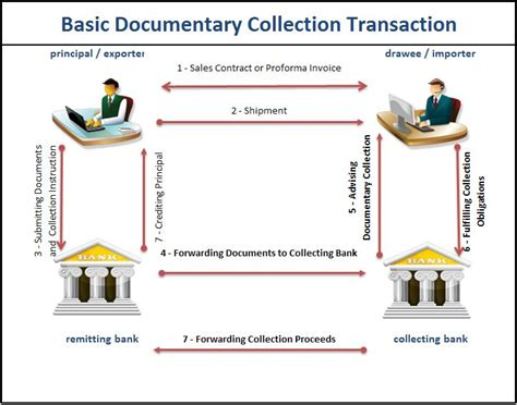Letter Of Credit Discounting Process Against Document Process Lc Cad Transaction Flow