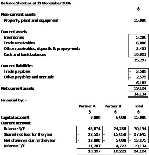 Partnership Exle Of Income Statement And Balance Sheet Part 3 Of 3 171 Learnaccounting S Weblog Sole Proprietor Balance Sheet Template