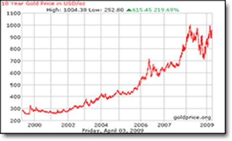 omurtlak3: gold prices chart
