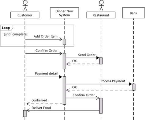 online food ordering: sequence diagram for online food