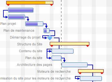 chemin critique dans le diagramme de gantt diagramme de gantt suivez le guide de la planification