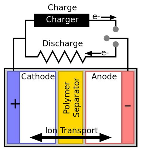 led cathode wiki why samsung s lithium batteries explode and how they could change electronics news