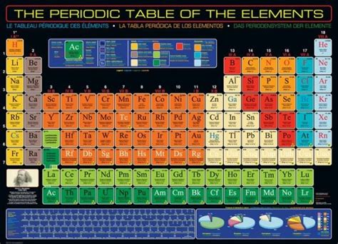 Periodic Table Puzzle by Periodic Table Of Elements 1000pc Jigsaw Puzzle