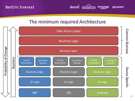 mobile cross platform building cross platform mobile applications
