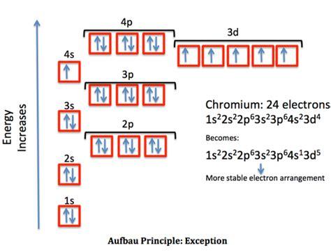 chromium orbital diagram why does the 3d orbital a lower energy than the 4s