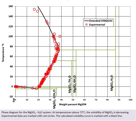 sodium sulfate phase diagram aluminum sulfate solubility of aluminum sulfate