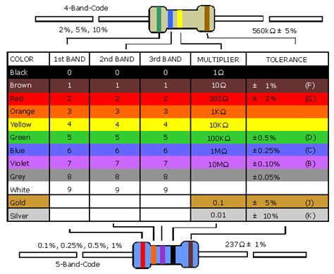resistor code values uni resistor colour code