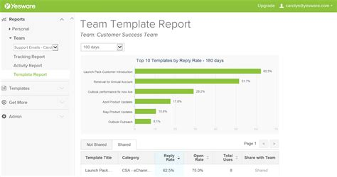 team functionality yesware blog yesware blog using templates with outlook yesware blog yesware blog